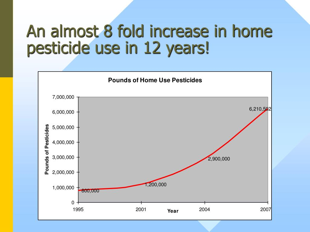 An almost 8 fold increase in home pesticide use in 12 years!