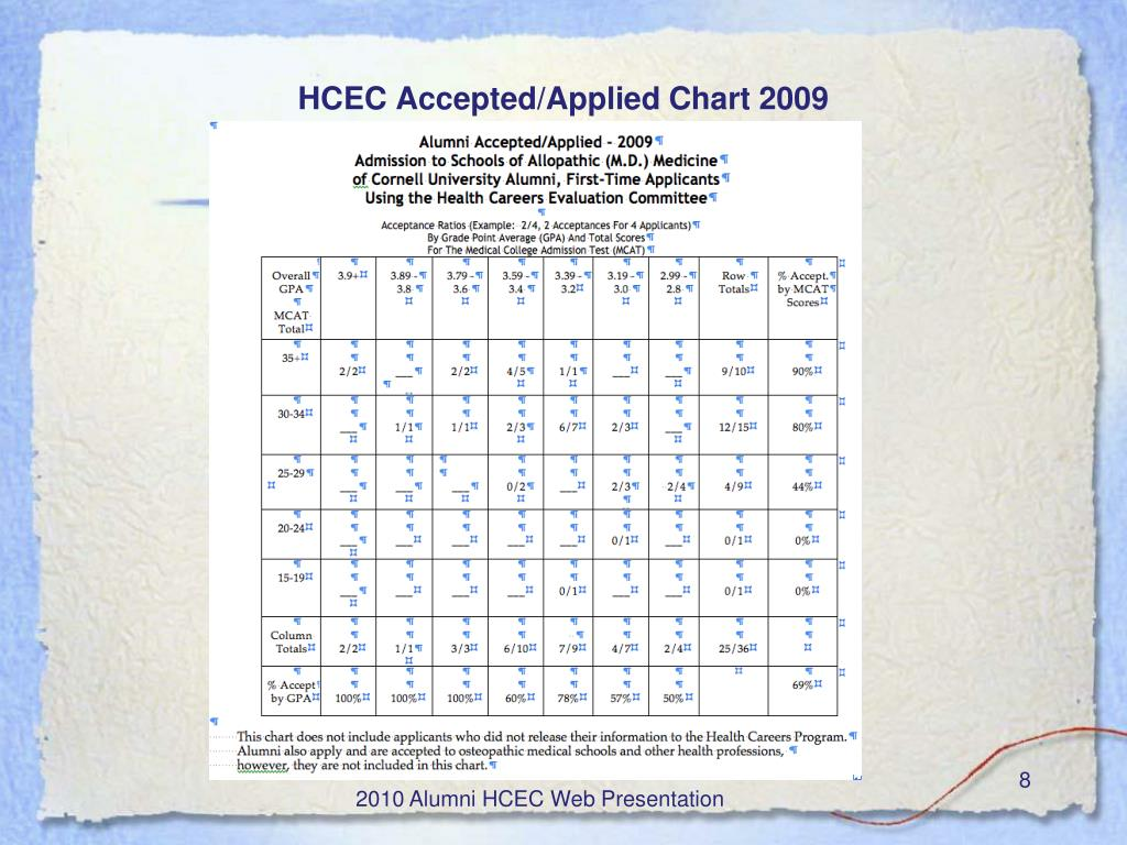 HCEC Accepted/Applied Chart 2009