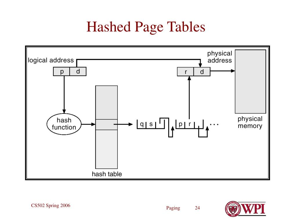 Hashed Page Tables