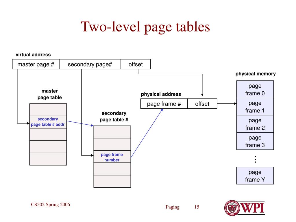 Two-level page tables