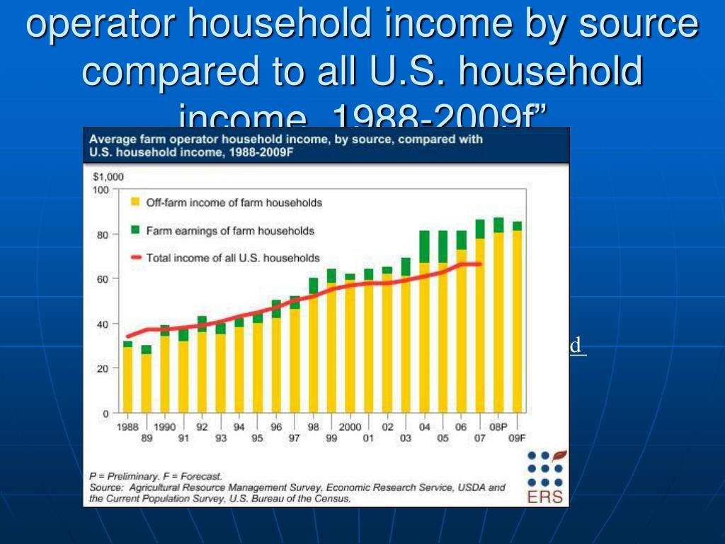 "…to this storyline: ""Average farm operator household income by source compared to all U.S. household income, 1988-2009f"""