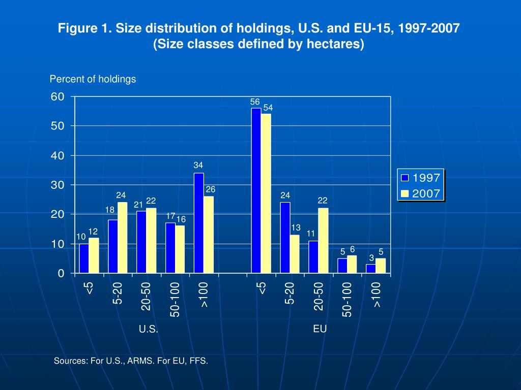 Figure 1. Size distribution of holdings, U.S. and EU-15, 1997-2007