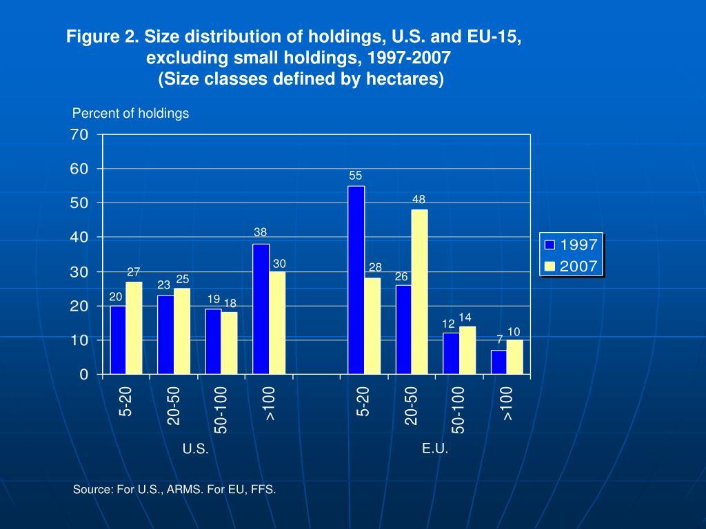 Figure 2. Size distribution of holdings, U.S. and EU-15,