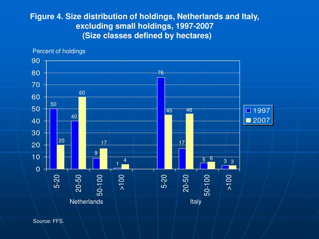 Figure 4. Size distribution of holdings, Netherlands and Italy,