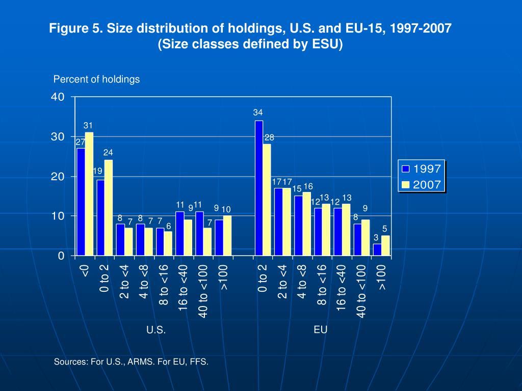 Figure 5. Size distribution of holdings, U.S. and EU-15, 1997-2007
