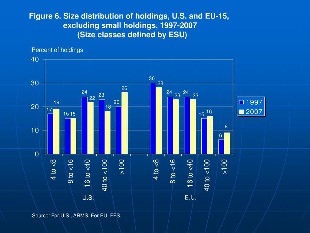 Figure 6. Size distribution of holdings, U.S. and EU-15,