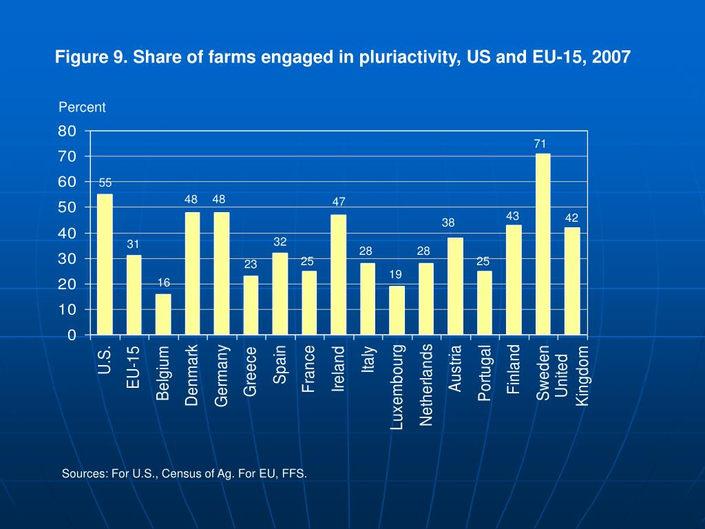 Figure 9. Share of farms engaged in pluriactivity, US and EU-15, 2007