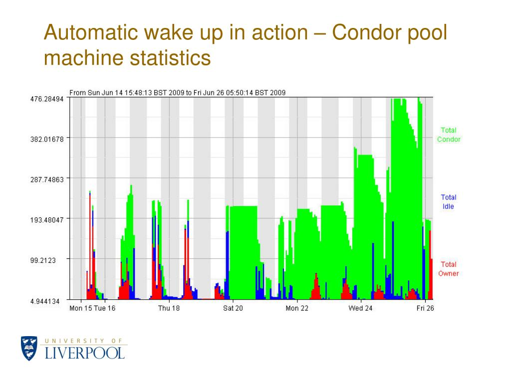 Automatic wake up in action – Condor pool machine statistics