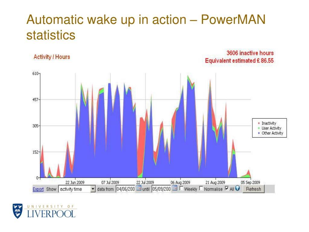 Automatic wake up in action – PowerMAN statistics