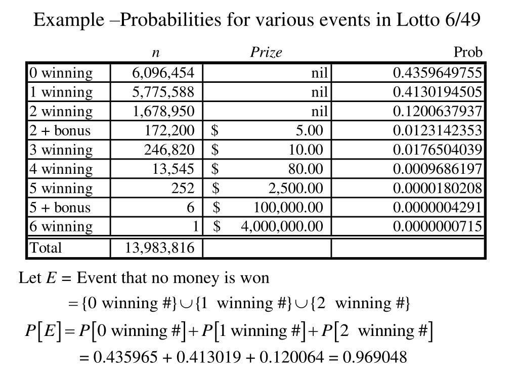 Example –Probabilities for various events in Lotto 6/49