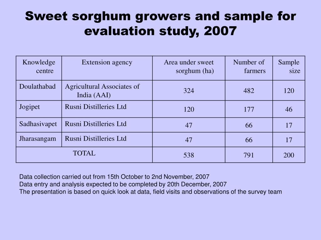 Sweet sorghum growers and sample for evaluation study, 2007