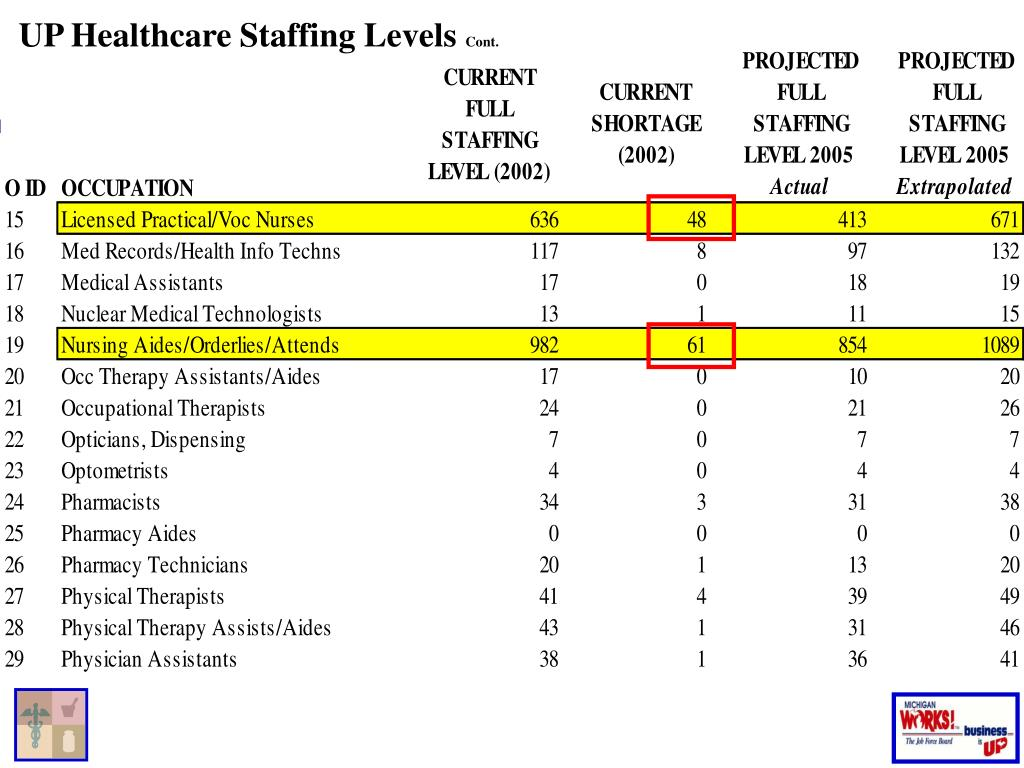 UP Healthcare Staffing Levels
