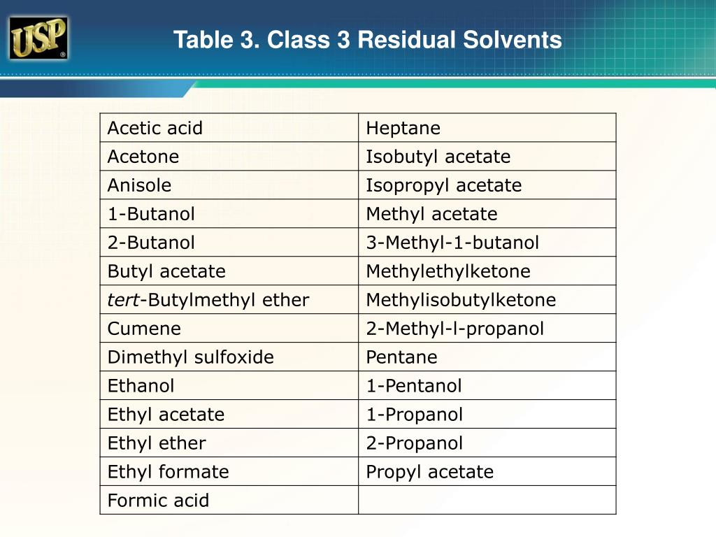 Usp residual solvents analytical method