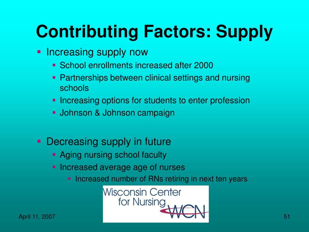 Contributing Factors: Supply