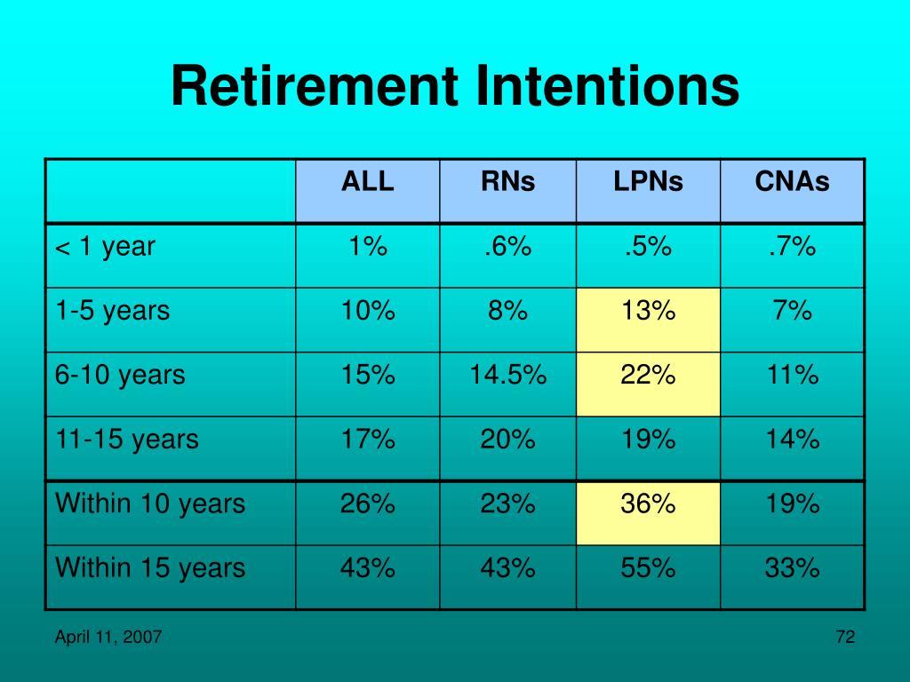 Retirement Intentions