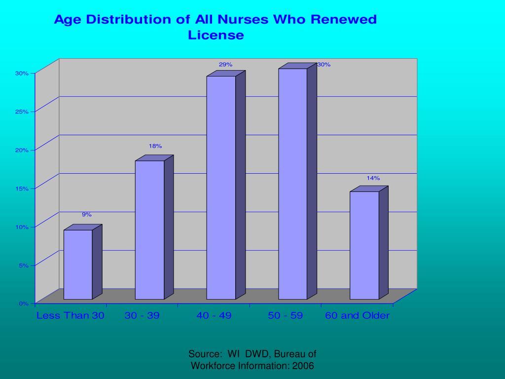 Source:  WI  DWD, Bureau of Workforce Information: 2006