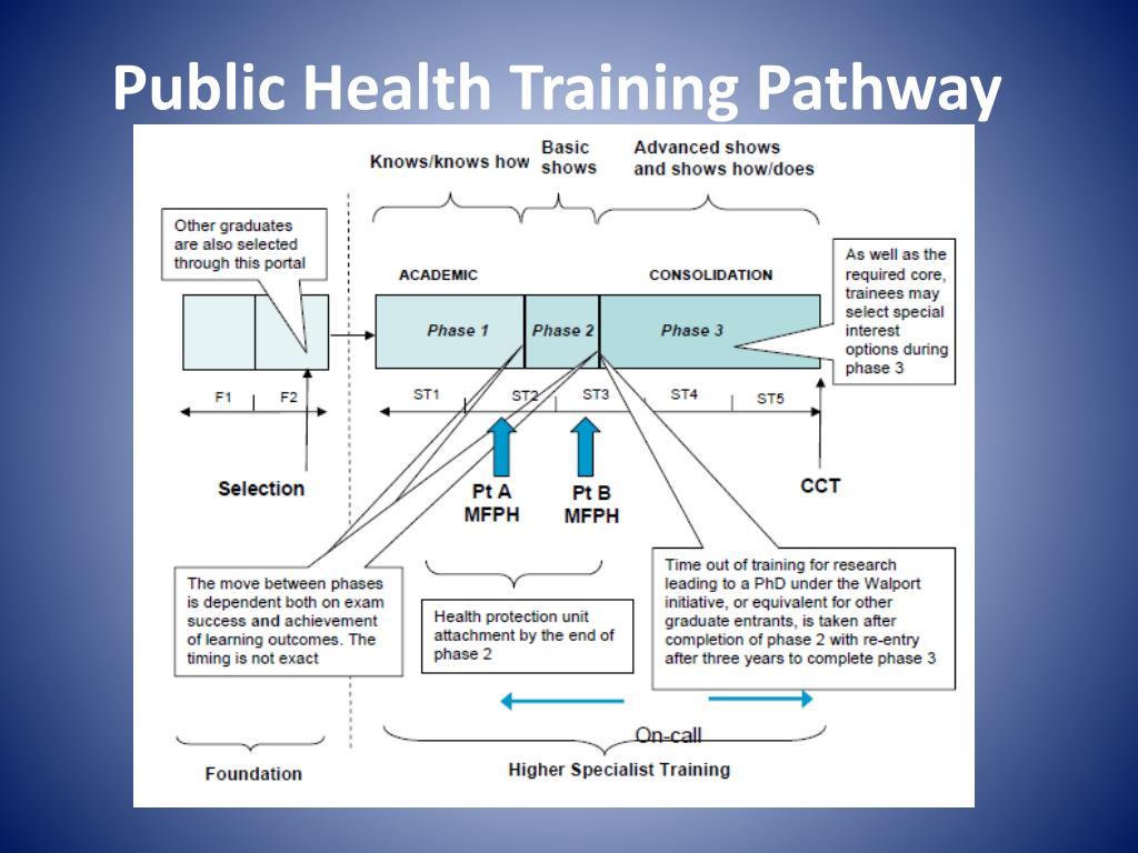 Public Health Training Pathway
