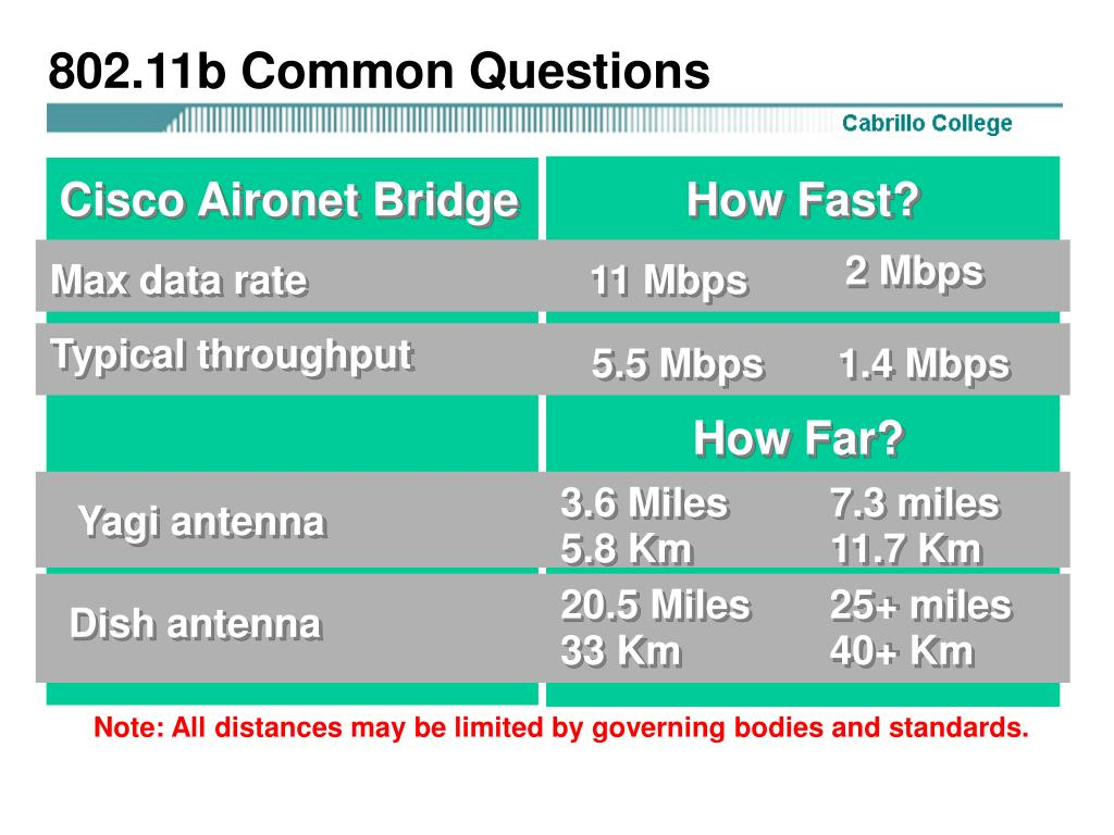 802.11b Common Questions