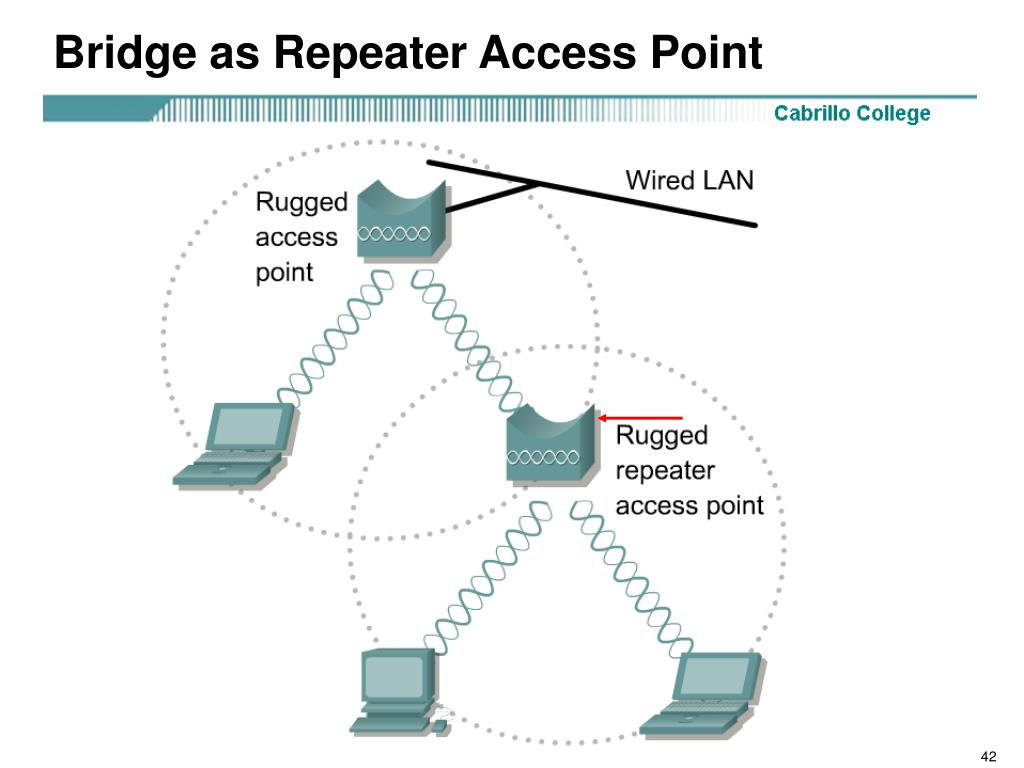 Bridge as Repeater Access Point