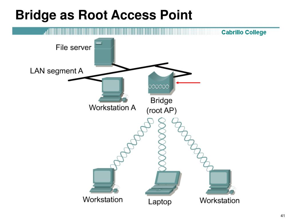 Bridge as Root Access Point
