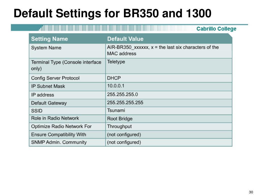 Default Settings for BR350 and 1300