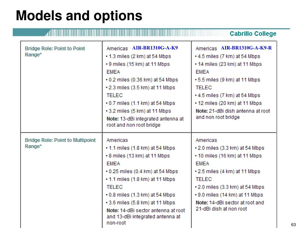 Models and options