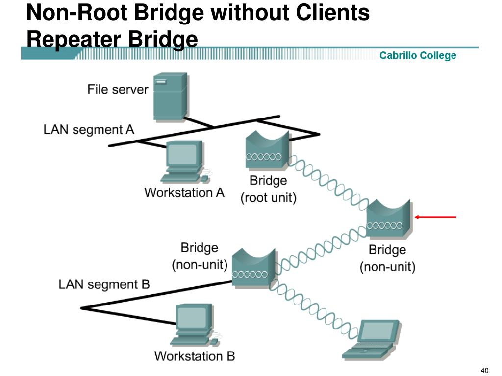 Non-Root Bridge without Clients