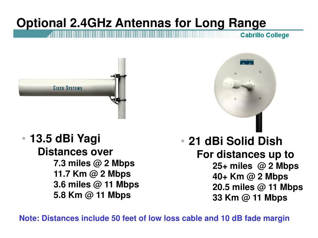 Optional 2.4GHz Antennas for Long Range