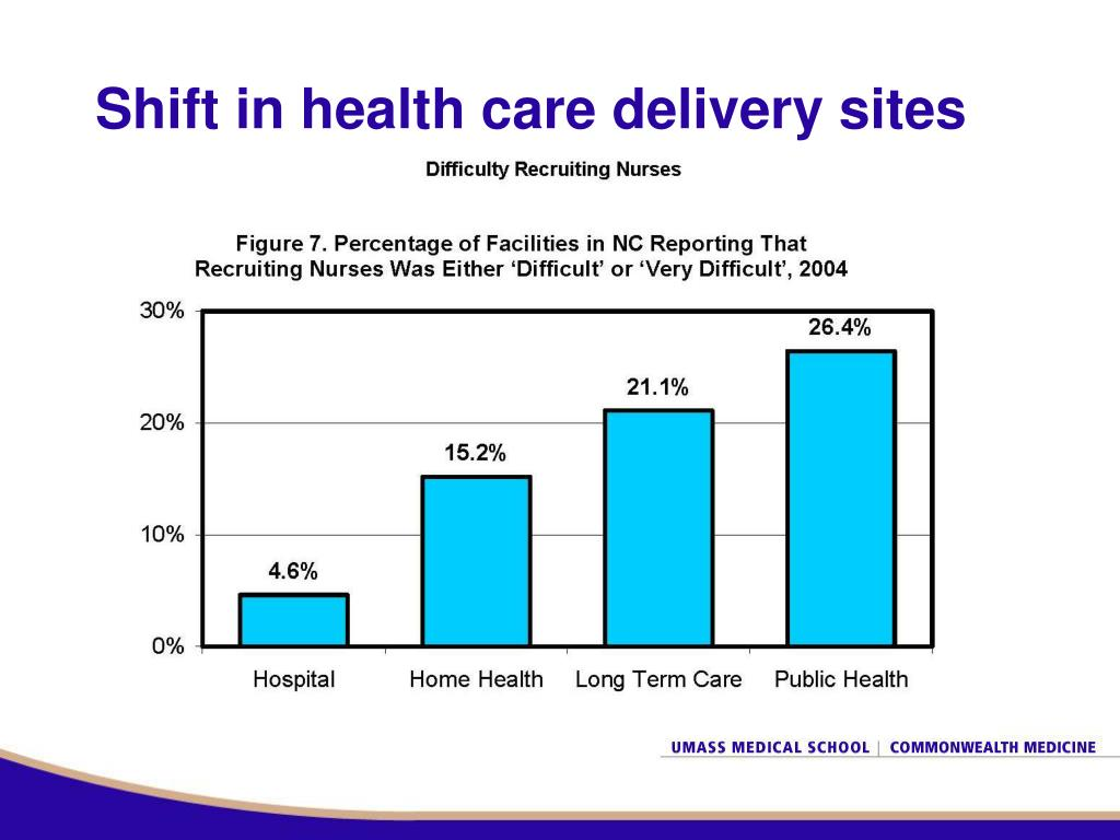 Shift in health care delivery sites