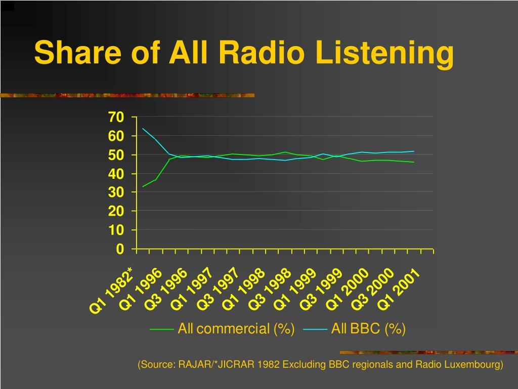 Share of All Radio Listening