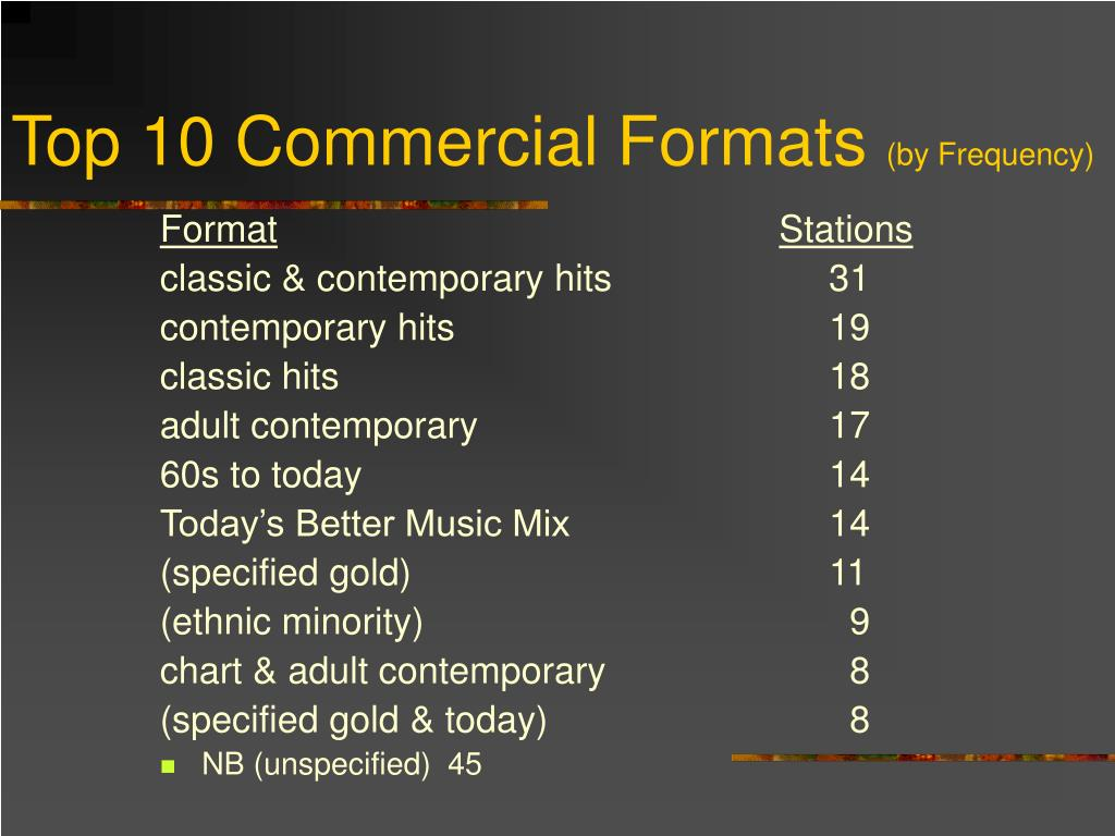 Top 10 Commercial Formats