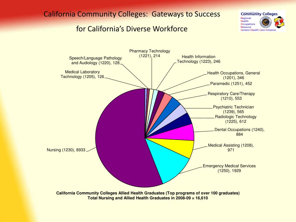 California Community Colleges:  Gateways to Success