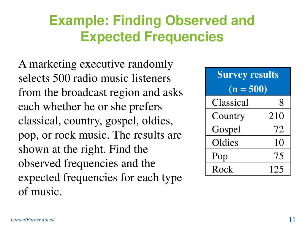 Example: Finding Observed and Expected Frequencies