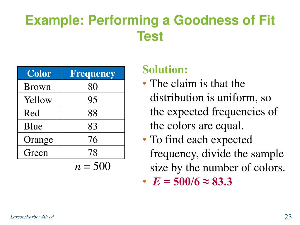 Example: Performing a Goodness of Fit Test