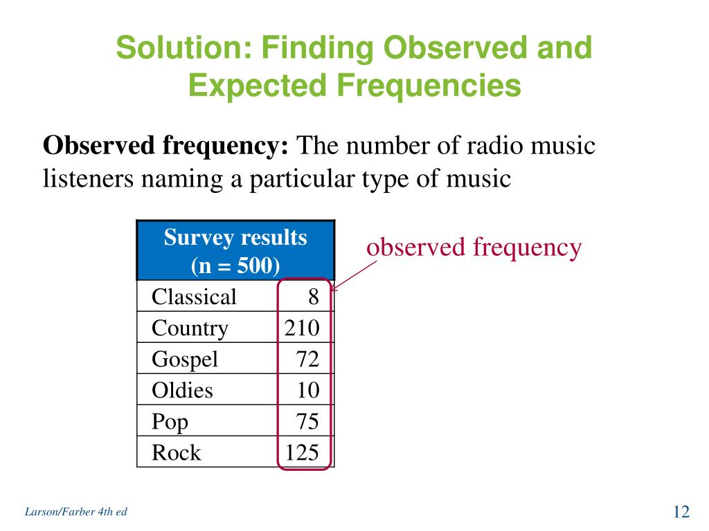 Solution: Finding Observed and Expected Frequencies
