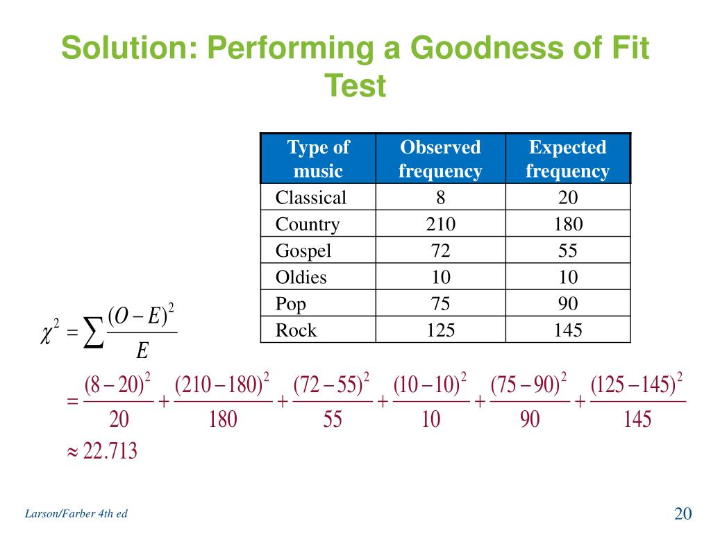 Solution: Performing a Goodness of Fit Test