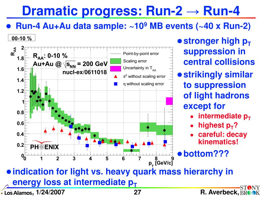 Dramatic progress: Run-2 → Run-4