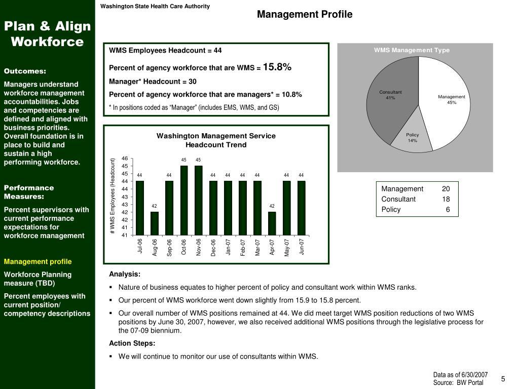 Plan & Align Workforce