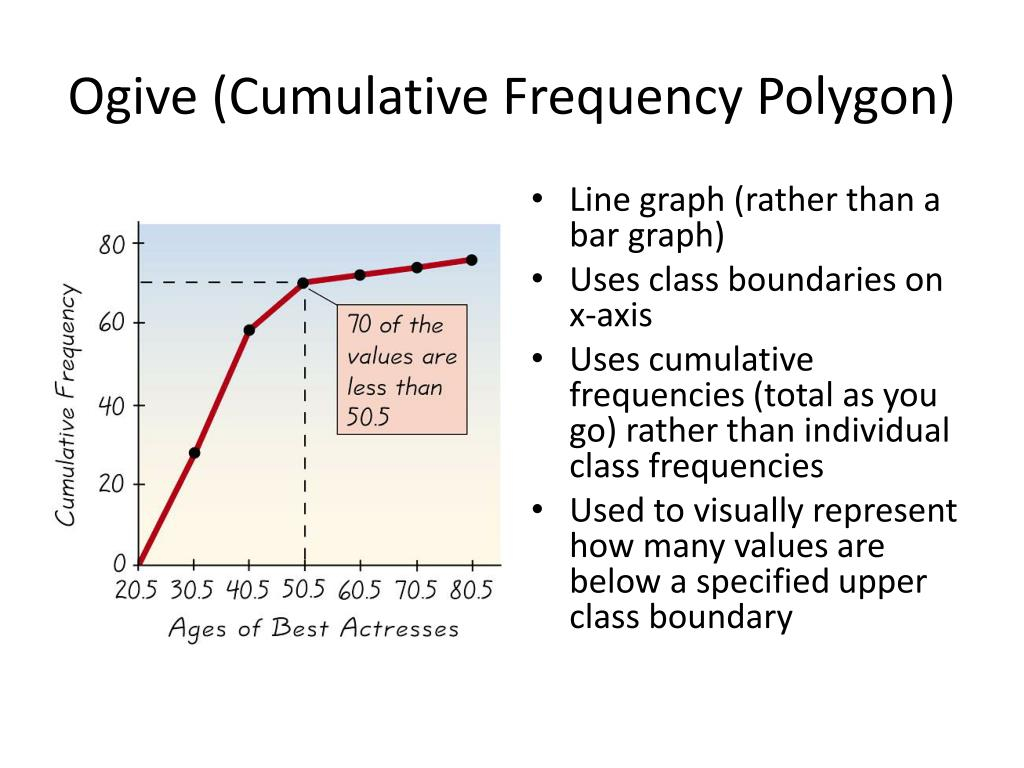frequency polygons Step choose the frequency polygon graph, which is the third graph to the right if you place your mouse over the graph, it will say frequency polygon.