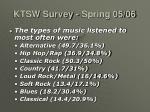 ktsw survey spring 05 0638