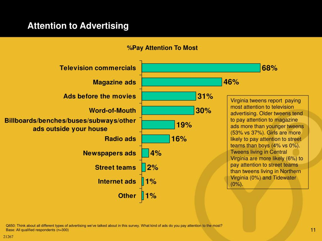 Attention to Advertising