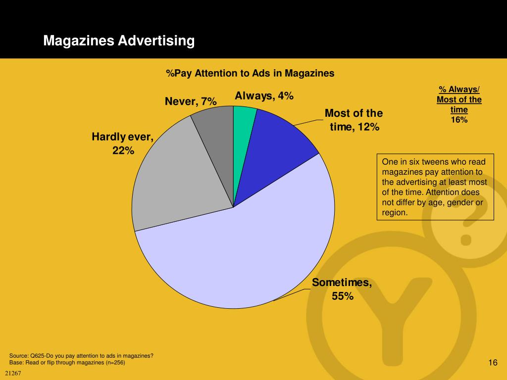 Magazines Advertising