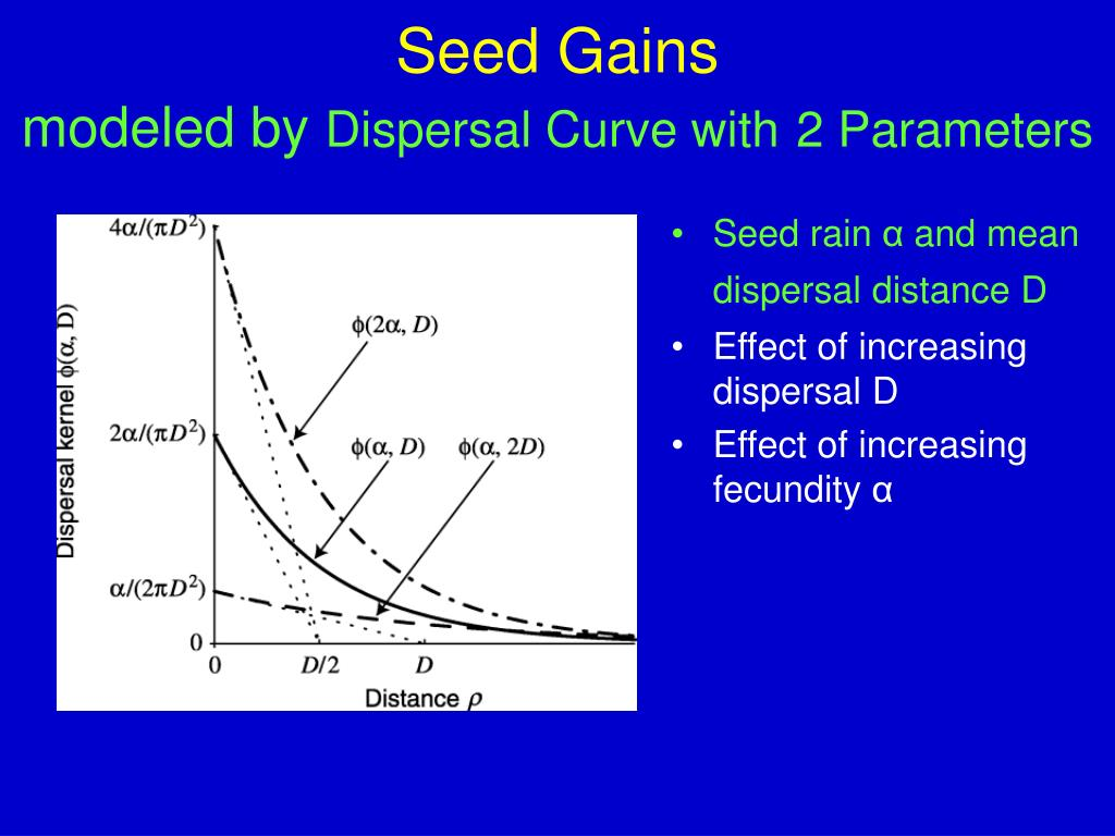 Seed Gains