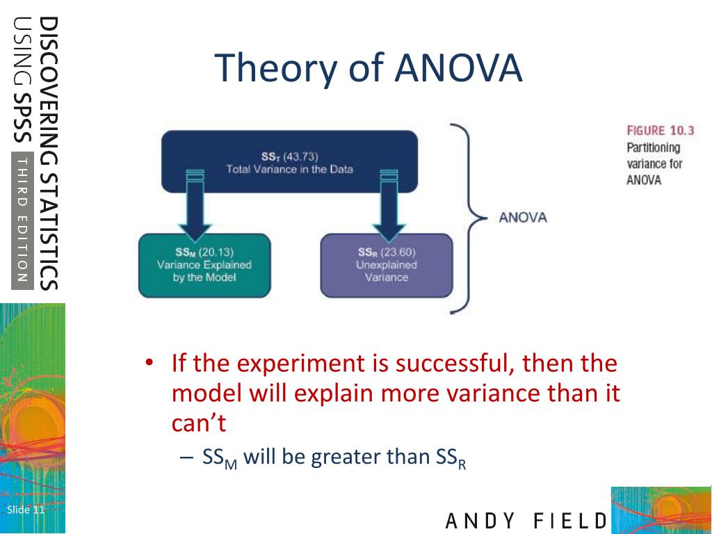 concept of anova 688 chapter 22 • three-way anova a conceptual foundation 22 chapter concepts advantages and disadvantages of the rm anova ss components of the one-way rm anova.