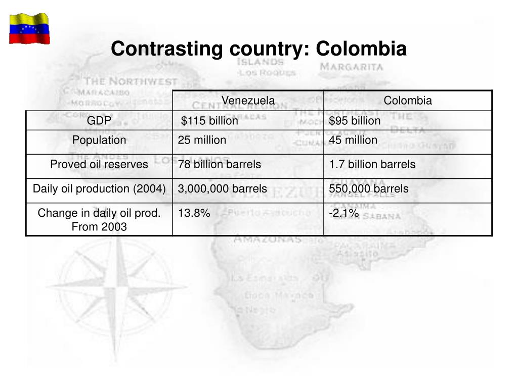 Contrasting country: Colombia