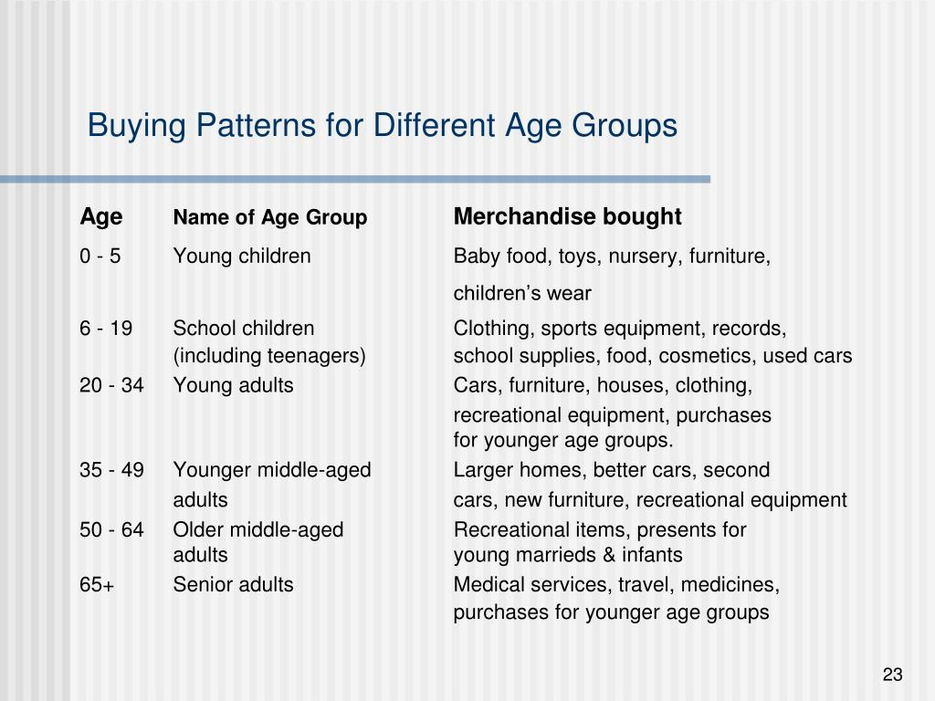Buying Patterns for Different Age Groups