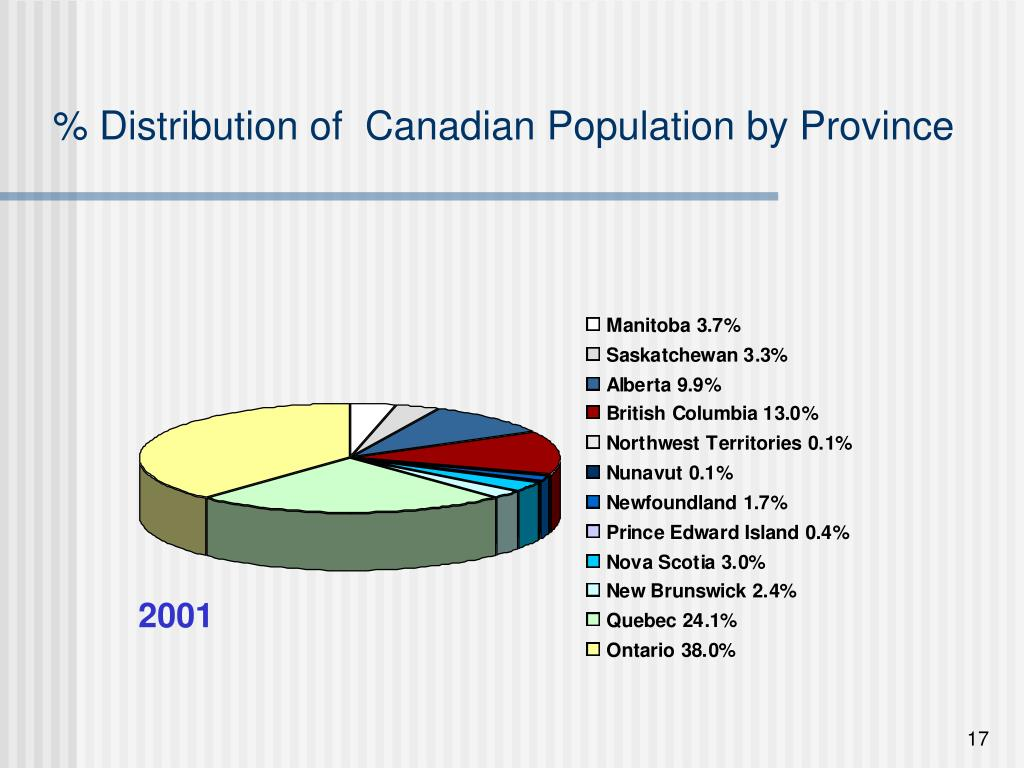 % Distribution of  Canadian Population by Province