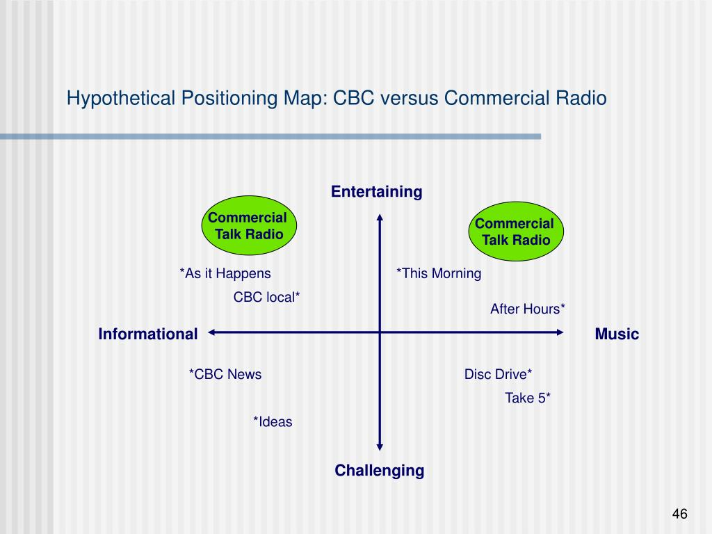 Hypothetical Positioning Map: CBC versus Commercial Radio