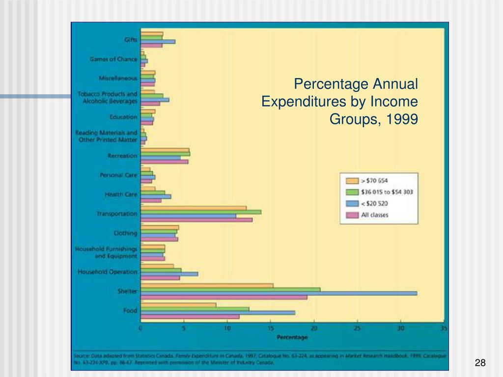 Percentage Annual Expenditures by Income Groups, 1999