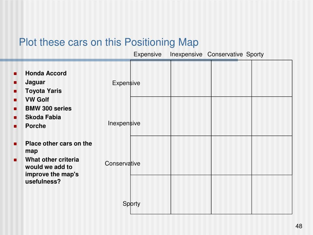 Plot these cars on this Positioning Map